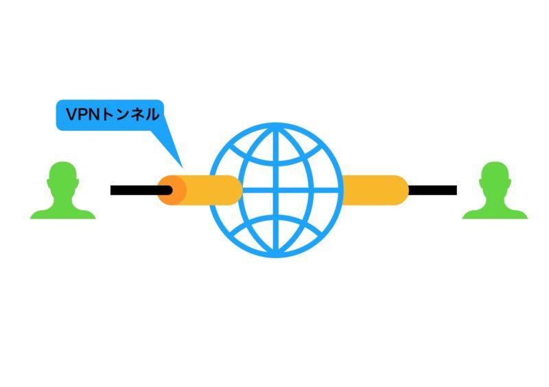 VPNトンネル
