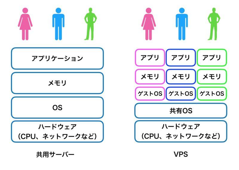 共用サーバーとVPSとの違い